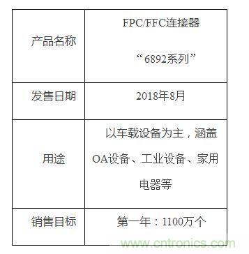 """京瓷开发了0.5mm间距FPC/FFC连接器""""6892系列"""""""