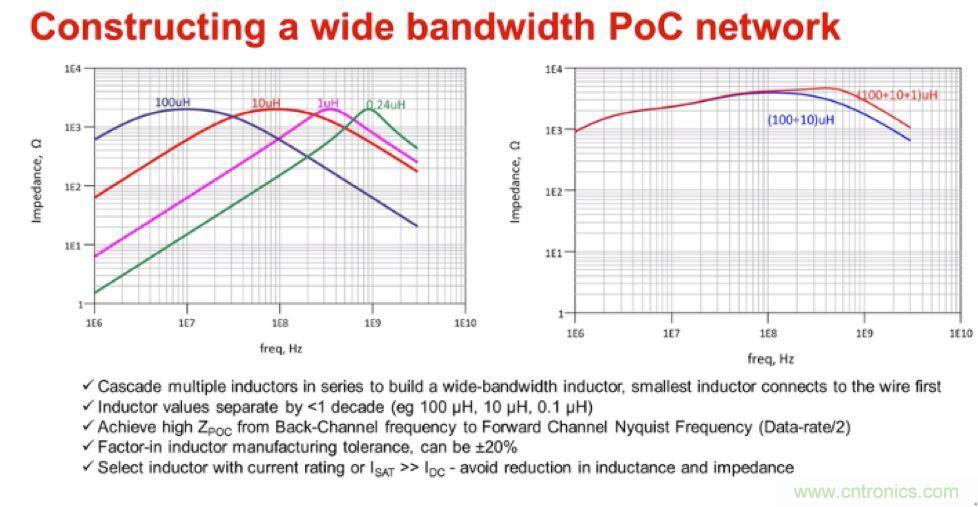 摸不透的EMC?四大实例帮你快速完成PoC滤波网络设计