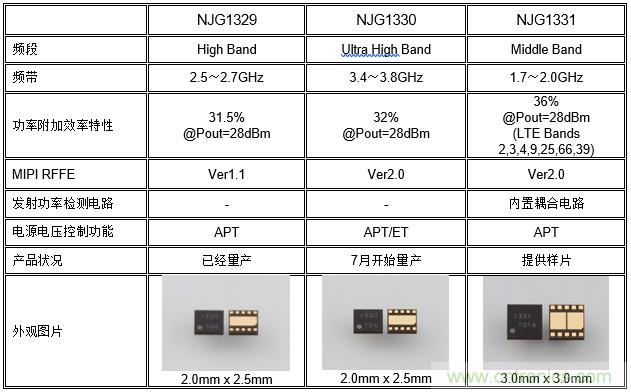新日本无线推出发射信号用途的射频功率放大器模块NJG1330