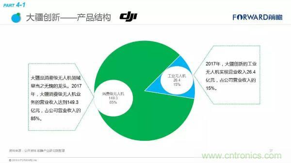 2018年无人机行业现状与发展趋势报告