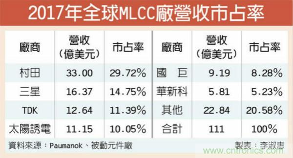 MLCC二线厂 新产能已近尾声