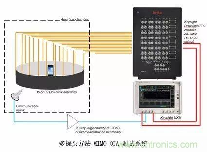 辐射两步法 MIMO OTA 测试方法发明人给大家开小灶、划重点