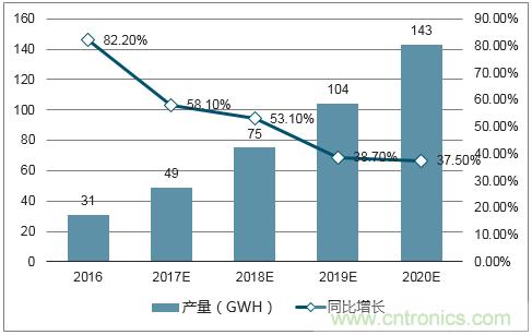 2018年1-5月我国动力电池行业市场份额及发展趋势预测分析