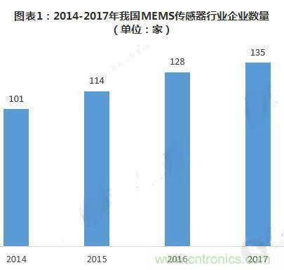 MEMS传感器产业供需平衡差异较大 跨国公司市场份额超六成