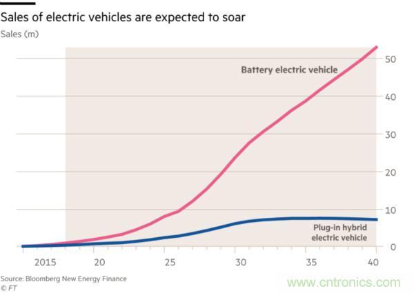 电动车电池已经出现了原材料供应瓶颈问题