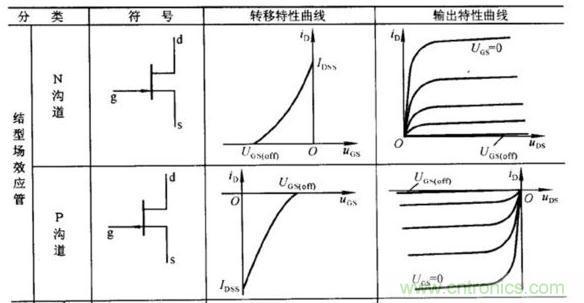 场效应晶体管的输出曲线(实例解读)
