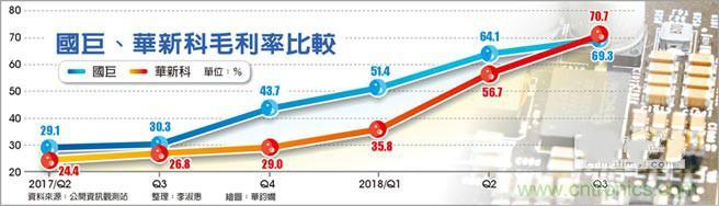 惊艳! 华新科毛利率70.7%