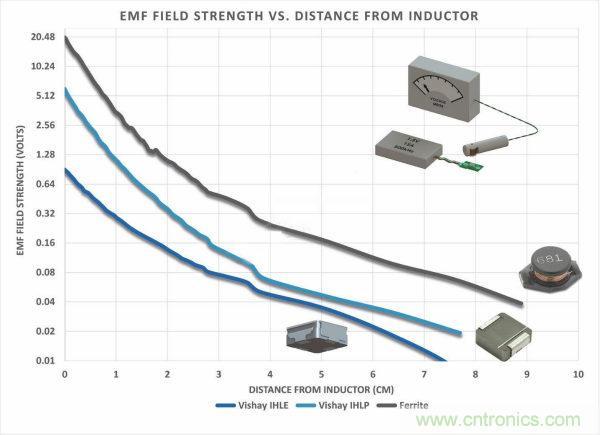 你知道EMI是怎样产生的,但知道如何降低它吗?