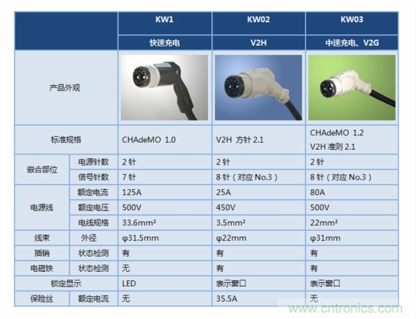 JAE推出电动汽车充电用连接器KW03系列