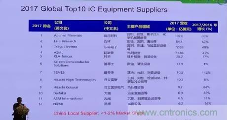 全球半导体设备厂12强!