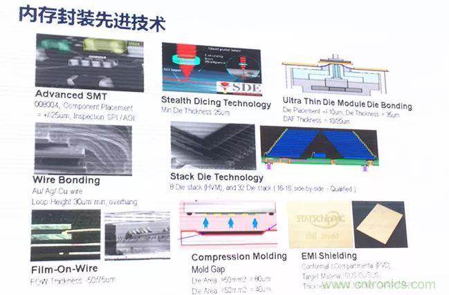半导体封测主流技术及发展方向分析