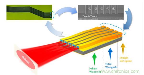 苏州纳米技术与仿生研究所推出红外宽谱光源阵列最新成果