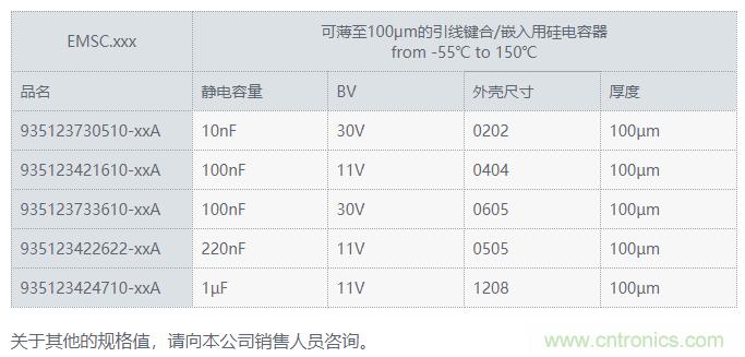 村田推出可薄至100μm的引线键合/嵌入用硅电容器