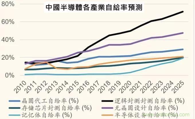 从六个角度看中国半导体的2019走势