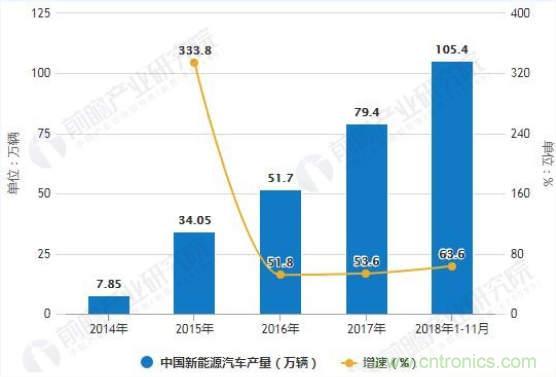 2018年中国超级电容器市场规模达120亿元