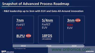 盘点2018全球晶圆大厂:先进制程的较量出现分化