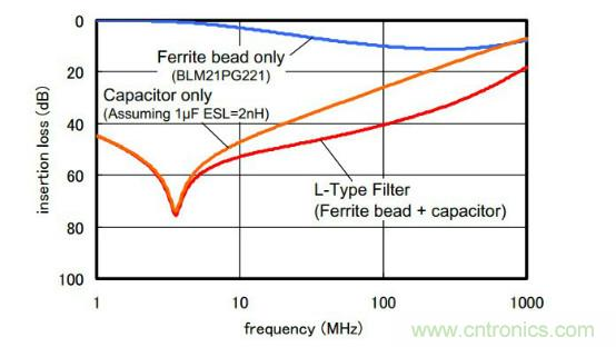 应用于EMC的磁元件-磁珠篇 (上)