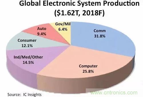 半导体元件年出货量超一万亿颗,谁在继续创造历史?