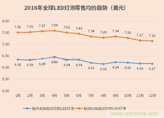 2018年全球LED灯泡均价续跌,降幅同比再收窄