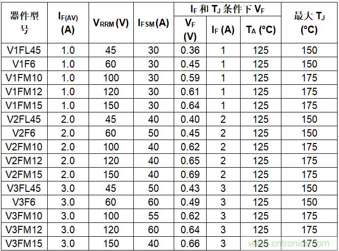 Vishay推出新型超薄SMF封装TMBS 整流器