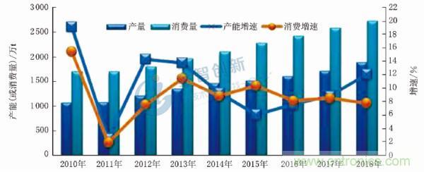 锂电池隔膜上游产业链的原材料行业发展概况