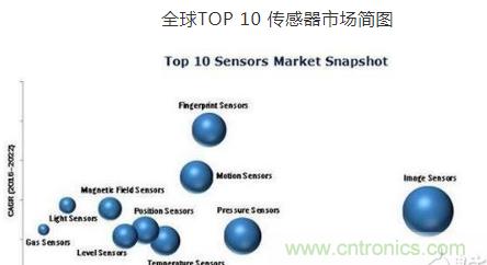 十大传感器及未来十年可穿戴传感器市场预测
