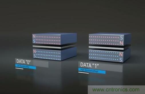 三星正式量产首款商用的eMRAM存储器,采用28FDS工艺制造