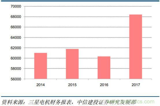 电容器产业研究,国产任重而道远