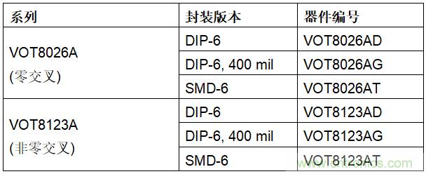 Vishay推出光可控硅输出光耦---VOT8026A和VOT8123A
