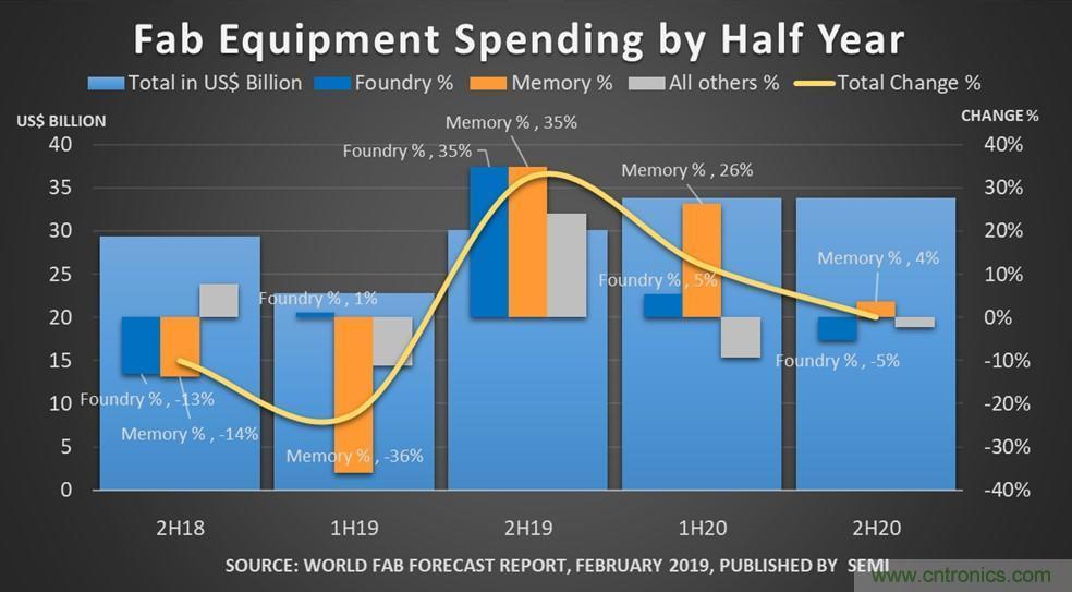 全球晶圆厂今年支出有所下滑,2020年有望复苏27%