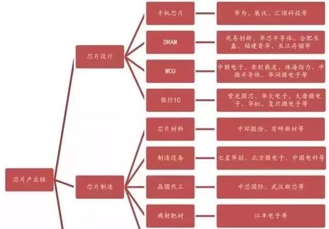 我国芯片产业链介绍及其各细分领域龙头名单