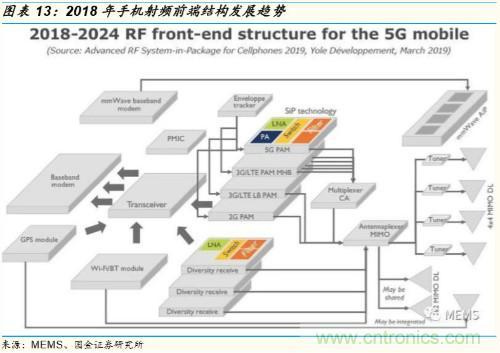 5G时代,射频功率放大器需求有望多点开花