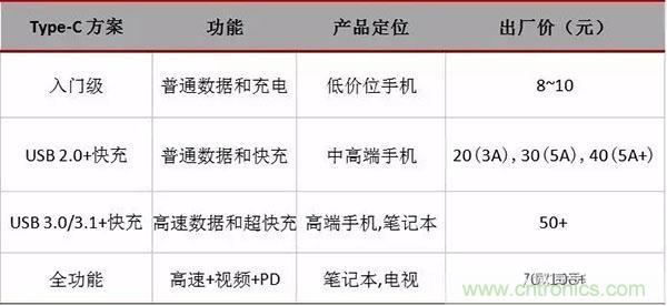 Type-C 产业链详细分析及知名厂商汇总(收藏)