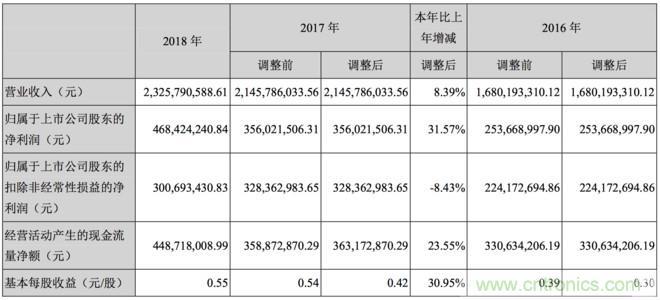 精密光学薄膜元器件销量上涨 水晶光电2018年净利增长31%