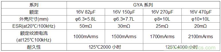 """尼吉康扩充了导电性高分子混合铝电解电容器""""GYA系列"""""""