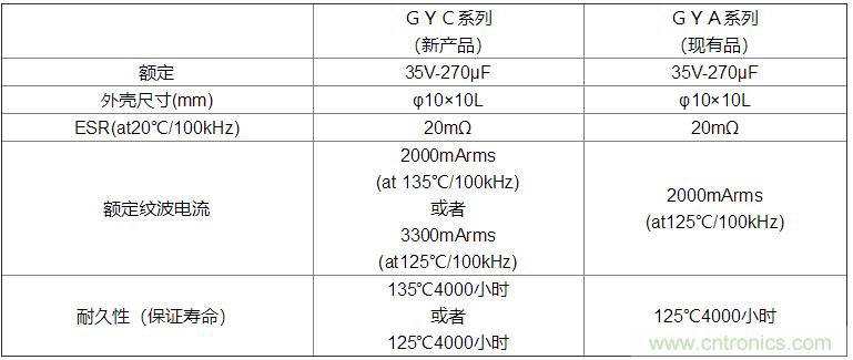 """尼吉康向市场投放了135℃保证的""""GYC系列""""导电性高分子混合铝电解电容器"""