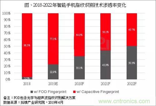 2019光学式指纹识别技术将独领风骚 占FOD技术比重约8成