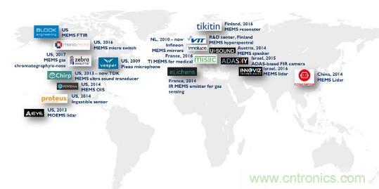 全球每年生产数十亿颗MEMS器件,规模超过200亿美元