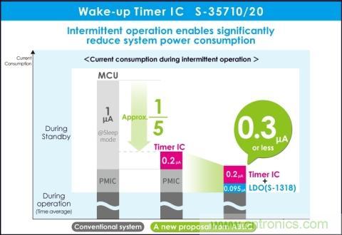 ABLIC推出具有超低功耗的唤醒计时器IC S-35710/20(I-系列)