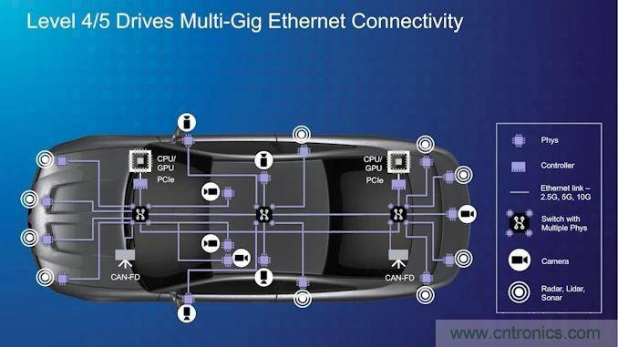 Marvell宣布收购Aquantia,强攻车联网市场