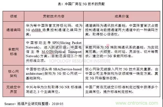中国5G产业链日趋成熟,厂商在5G技术上有哪些贡献?