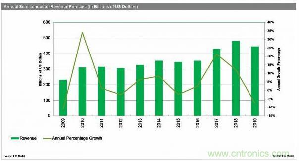 2019年全球半导体芯片行业的营收将下降7.4%