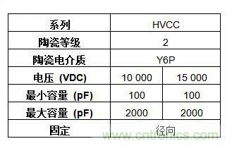 Vishay推出径向引线高压单层瓷片电容器