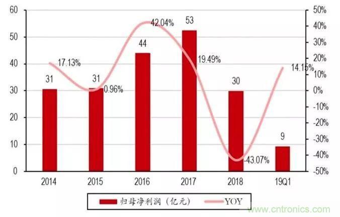 2018年中国电子业仍处于增长,但下滑幅度明显