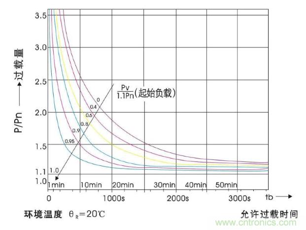 如何运用干式变压器过载能力呢?