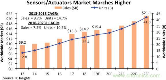 三大因素阻截,传感器和执行器市场逐渐降温