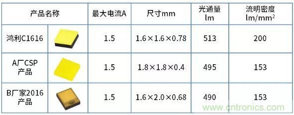 鸿利智汇推出车灯照明新品,其驱动电流在1.5A