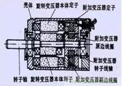 旋转变压器的结构分析
