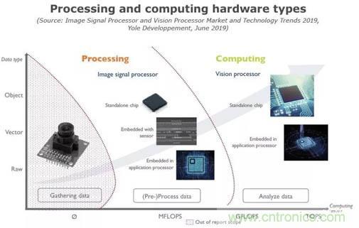 图像信号处理器和视觉处理器的发展趋势