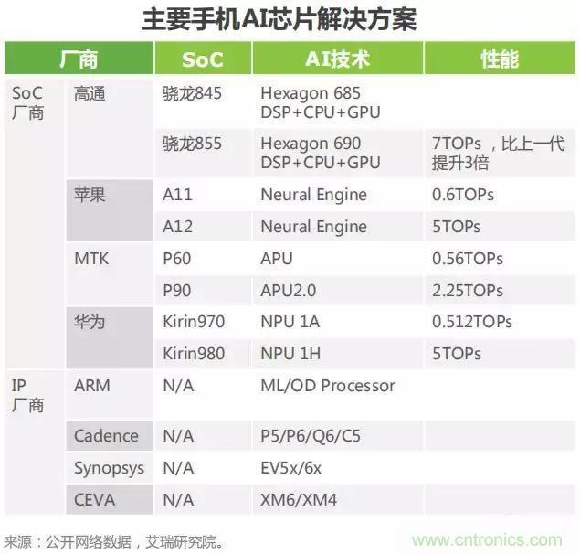 2019年AI芯片产业深度研究报告